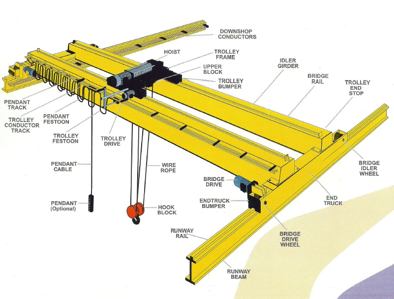 Eot Cranes Double Girder Electrical Operated Overhead